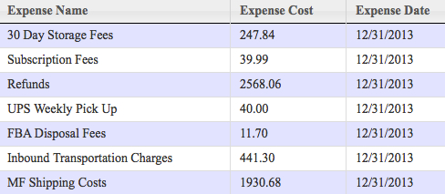 Amazon expense breakdown for December