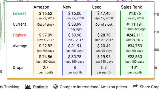 Statistic data on a Keepa chart