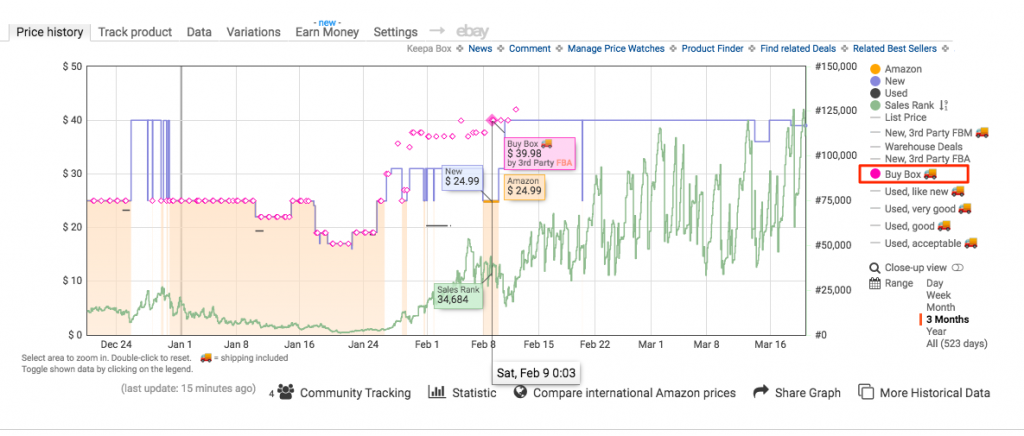 Keepa Chart with Buy Box price history on