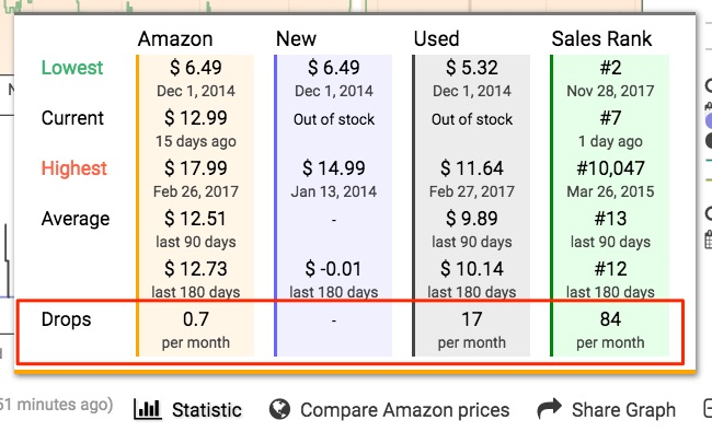 Keepa chart shows Amazon sellers how often a price or rank changes on a product they are researching to sell on Amazon.