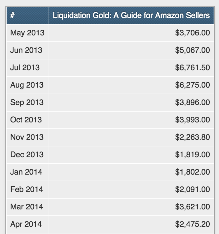 Sales Totals For Liquidation Gold the First Year