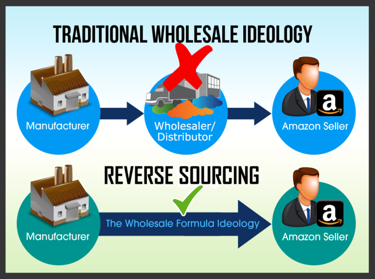 "Dan & Eric from The Wholesale Formula have mastered a system they call ""Reverse Sourcing Wholesale"".  This is what sets their method apart from all the traditional wholesale strategies.  Check it out here."