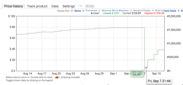 Low sales rank on Keepa chart