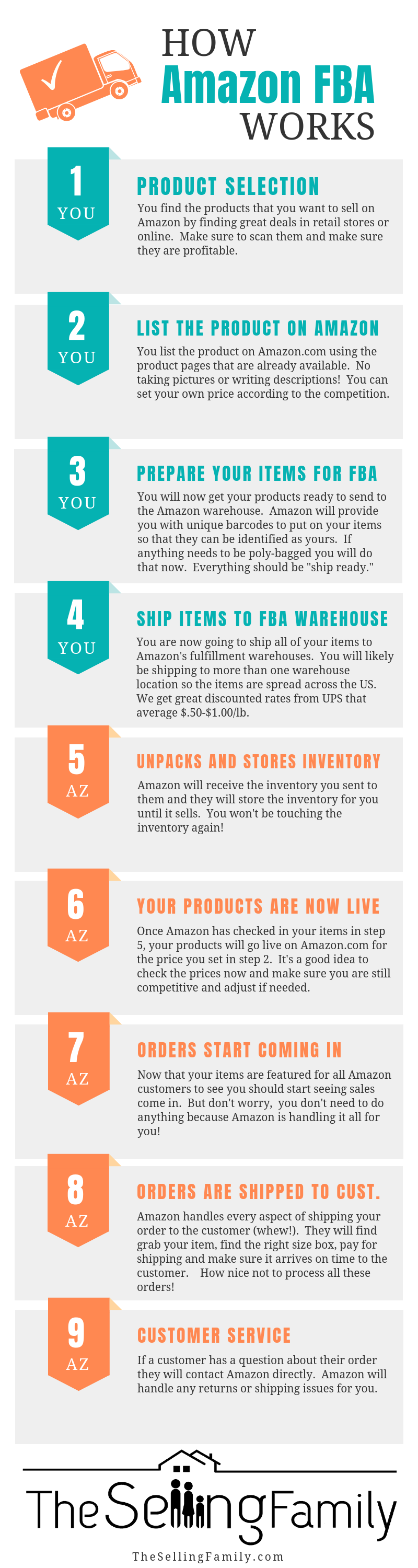 How Amazon FBA Works Infographic