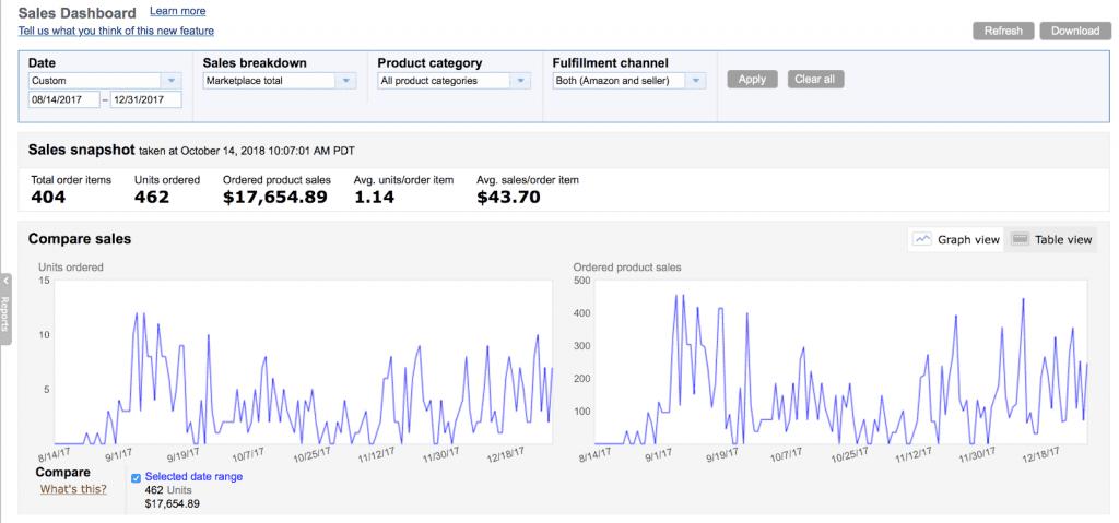 Amazon FBA Sales Dasbhoard